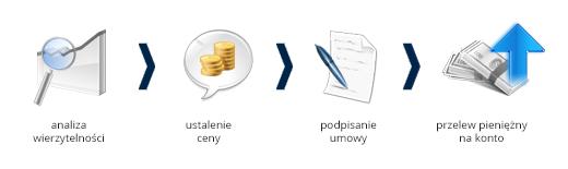 skup-dlugow-schemat