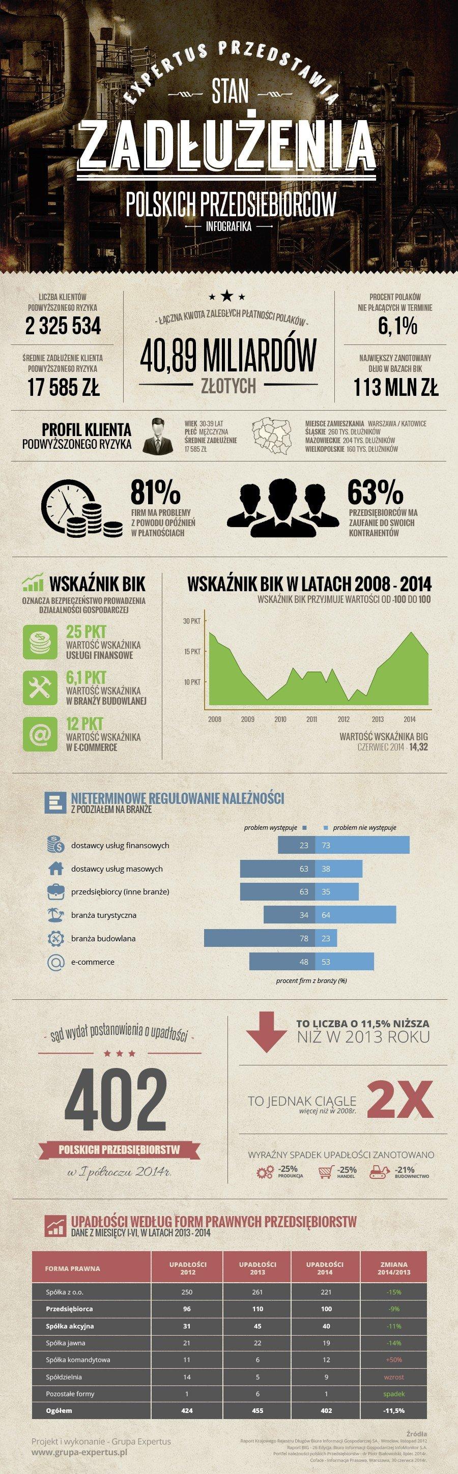 infografika-windykacja-finanse